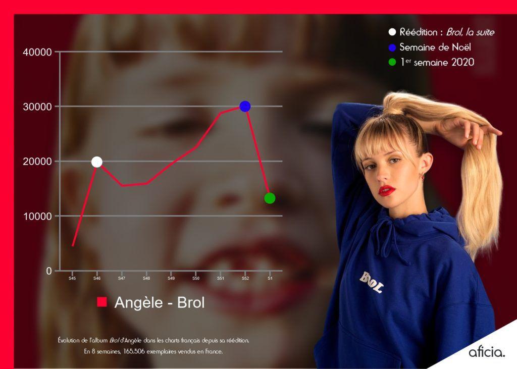 Angèle - Brol - Infogram