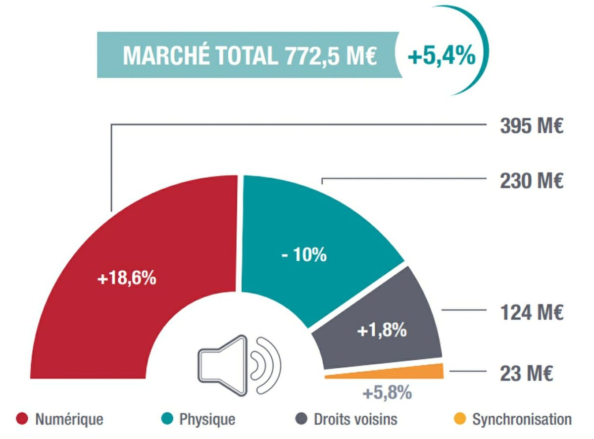 SNEP - Marché Global - 2019