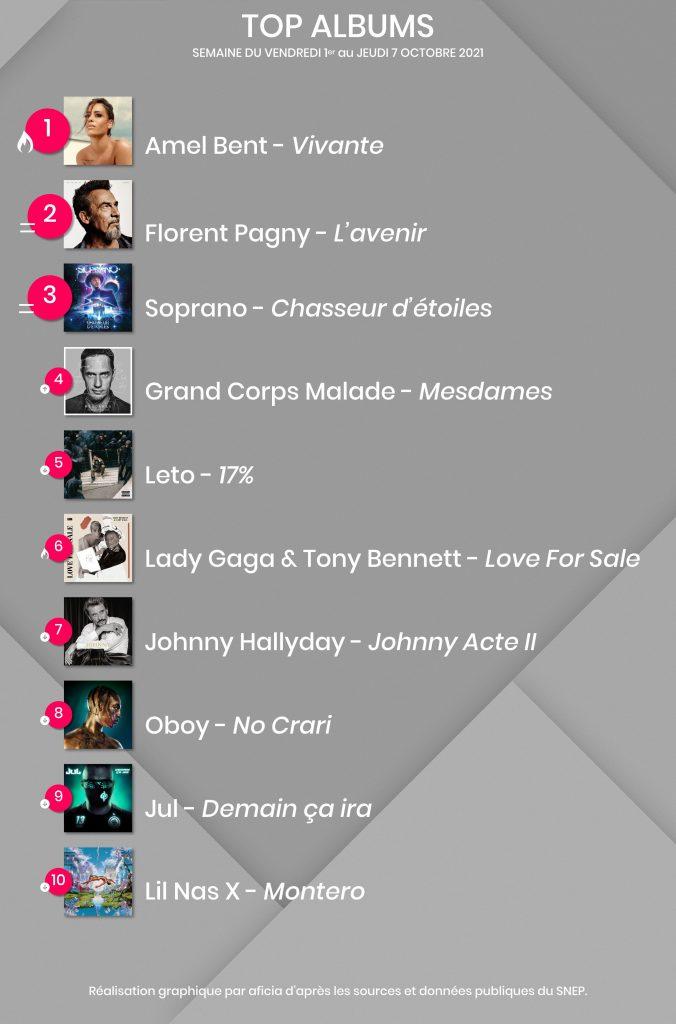 Top Albums - SEMAINE DU VENDREDI 1er au JEUDI 7 OCTOBRE 2021